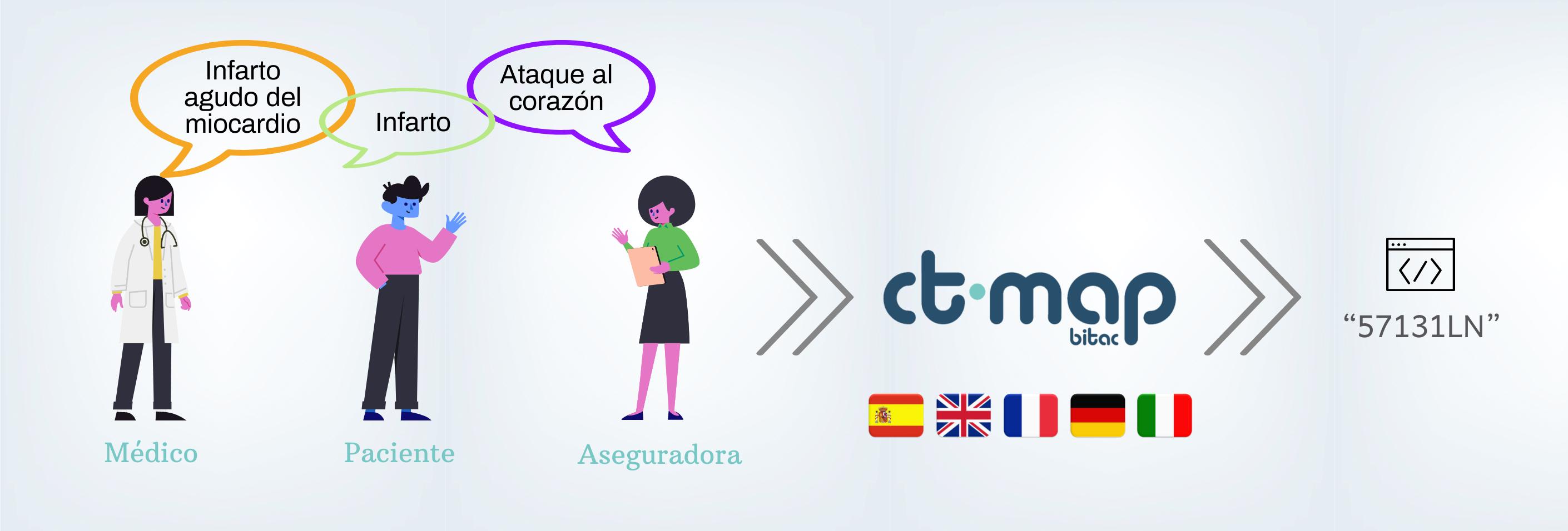 Esquema CTMAP codificación semántica